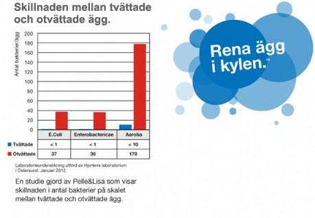 Pelle&Lisa / Norrlandsägg - Kvalitets diagram
